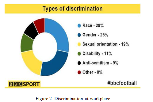 Discrimination at workplace -  Assignment Help in UK