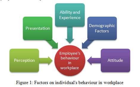 Factors on individual's behaviour in workplace