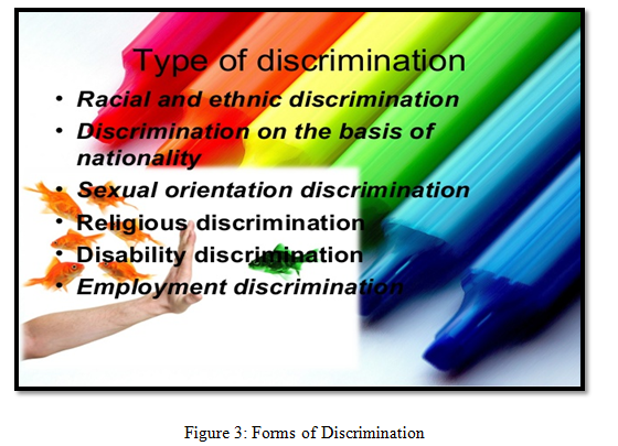 Forms of Discrimination -  Assignment Help in UK
