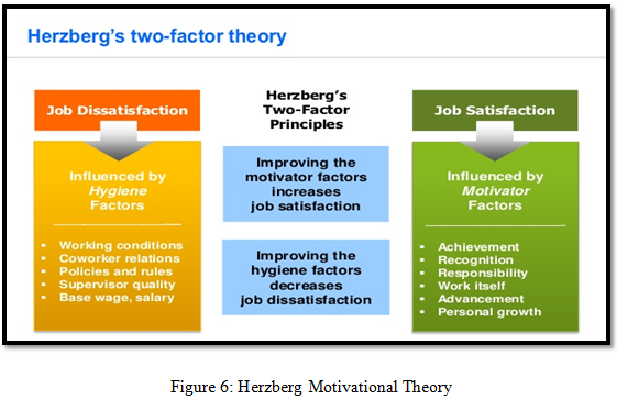 Herzberg Motivational Theory