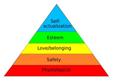 Maslow's need hierarchy theory | Assignment Writing Service