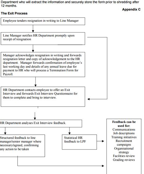 employment exit procedure of 2 organisation The employee exit process  and improve the company's standard operating procedures  organizations use exit interviews as one part of a series of cradle-to .