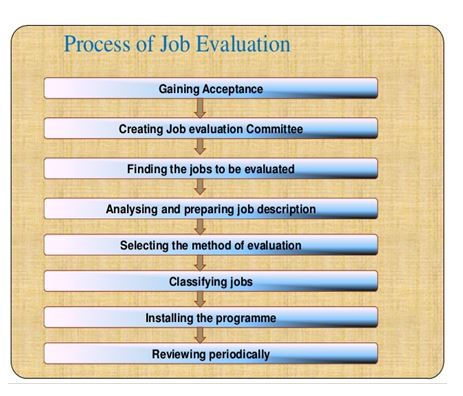 Process of Job Evelvation | Assignment Writing Service