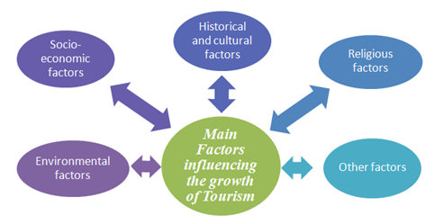 Analysis of issues affecting the popularity of tourist destinations - Assignment Help in UK