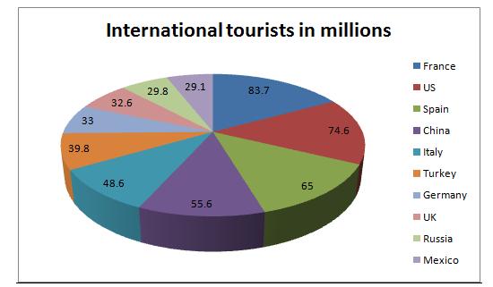 International Tourist - Assignment Help in UK