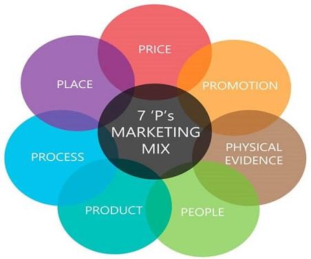 Marketing Mix Assignment Solution | Assignment help australia