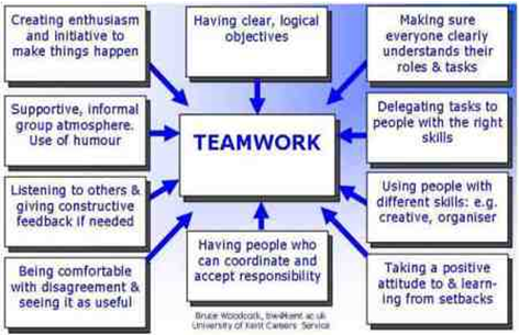 discuss how motivation techniques promote effective group work essay Have stress management techniques in your organization-create an  and ensure a follow-up with group meetings on  workplace motivation self motivation at work.