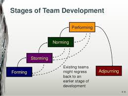 Unit 3 Organizational Behaviour developing Assignment - Assignment Help
