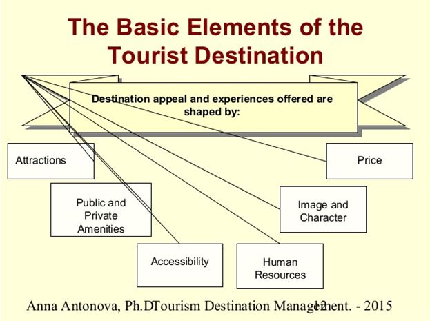 Basic Element and tourist destination | Assignment Writing Service