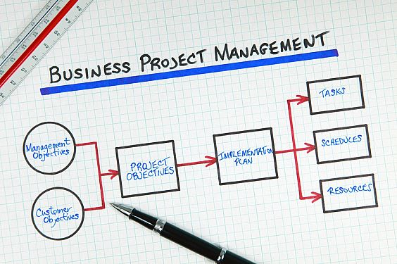 Unit 6 Managing Successful Business Projects Assignment -  Assignment Help in UK
