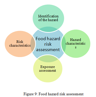 Food hazard risk assessment - Assignment Help in UK