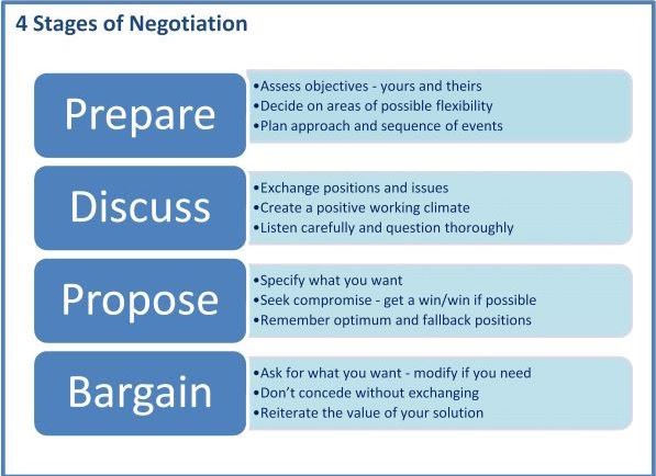 4 stages of negotiation