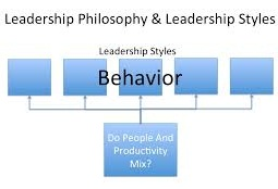 Unit 3 Leadership Styles in Organizations Behavior Assignment Capco - Assignment Help