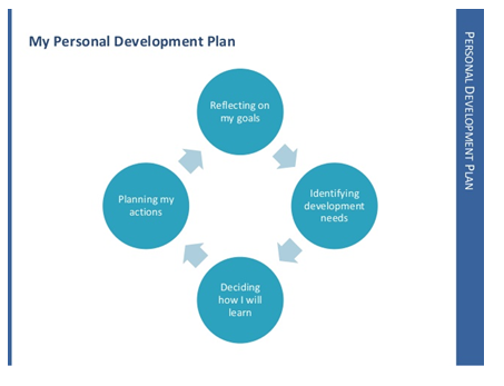 my personal development plan - Assignment Help in UK