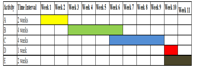 Gantt chart - Assignment Help in UK