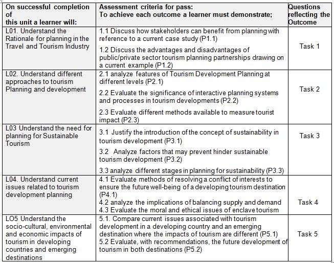 Unit 7 | Assignment Writing Service
