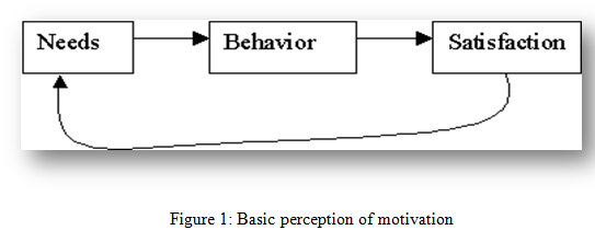 Basic perception of motivation - Assignment Help in UK