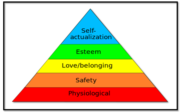 Maslow's theory - Assignment Help in UK