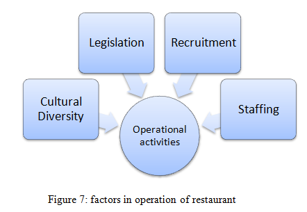 factors in operation of restaurant
