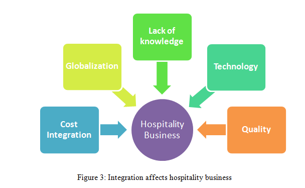 Integration affects hospitality business