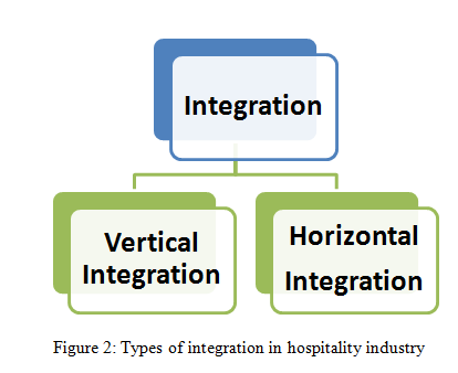 Types of integration in hospitality industry