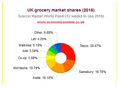 Supermarket industry in UK