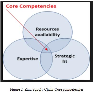 vertical chain management of zara ass