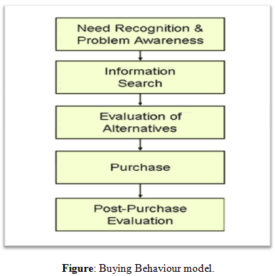 Buying Behaviour model