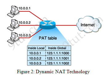 Dynamic NAT Technology
