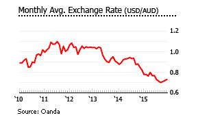 Australia rental yields