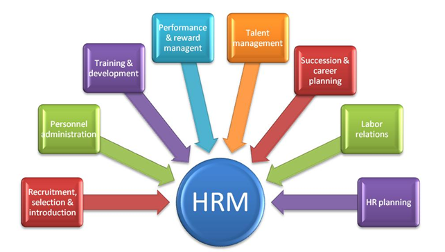 hrm - Assignment Help in UK