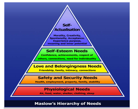 Motivation theory of Maslow - Assignment Help in UK