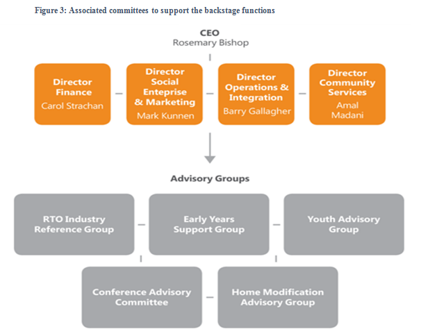 Associated committees to support the backstage functions