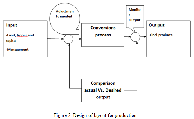 Design of layout for production - Assignment Help in UK