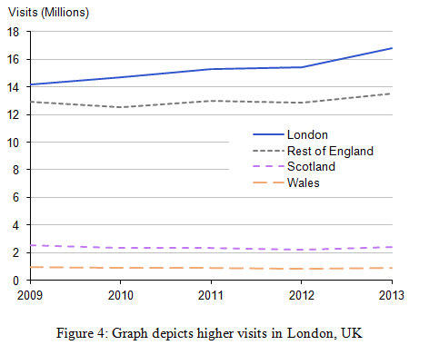 Graph depicts higher visits in London - Assignment Help in UK