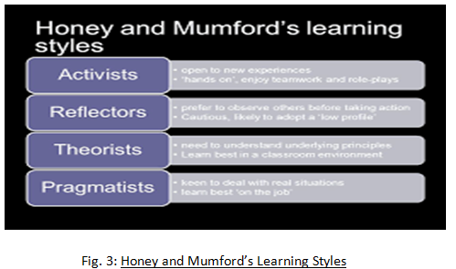 Honey and Mumford's Learning Styles - Assignment Help in UK