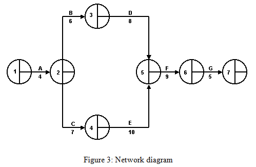 activity network diagram six sigma