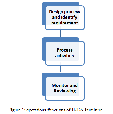 operations functions of IKEA Furniture - Assignment Help in UK