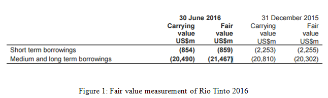 Fair value measurement of Rio Tinto 2016