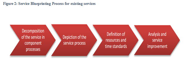 Service Blueprinting Process for existing services