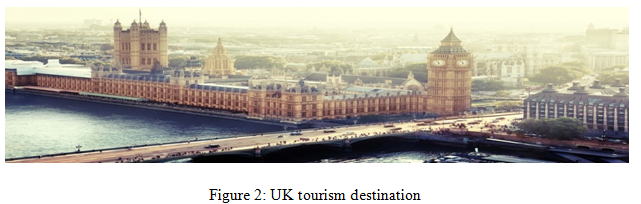 UK tourism destination - Assignment Help in UK