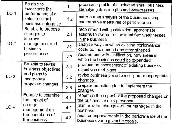 BTEC Unit 33 Small Business Enterprise | Assignment Writing Service