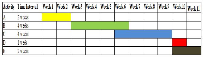 Gantt chart - Assignment Help in UK