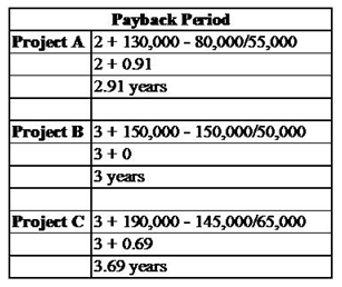 Calculation of Pay-back period - Assignment Help in UK