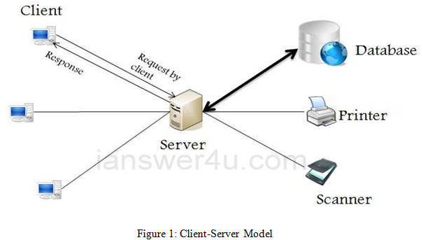 Client-Server Model - Assignment Help in UK