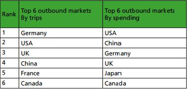 Emerging outbound market