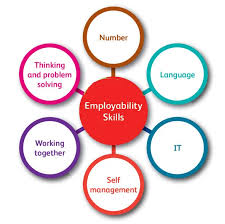 Employability skills of Employees Assignment - Assignment Help