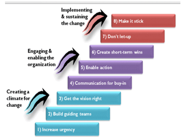Kotter's Eight step Model for Change - Assignment Help in UK