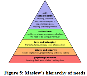 Maslow's hierarchy of needs - Assignment Help in UK