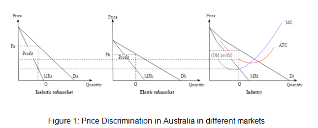 Price Discrimination in Australia in different markets